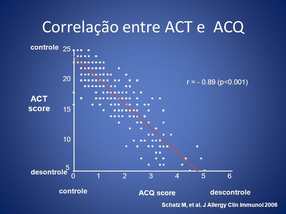 Correlação entre ACT e ACQ r = - 0.89 (p<0.001) ACQ score ACT score 5 10 15 20 25 0123456 Schatz M, et al. J Allergy Clin Immunol 2006 controle descon