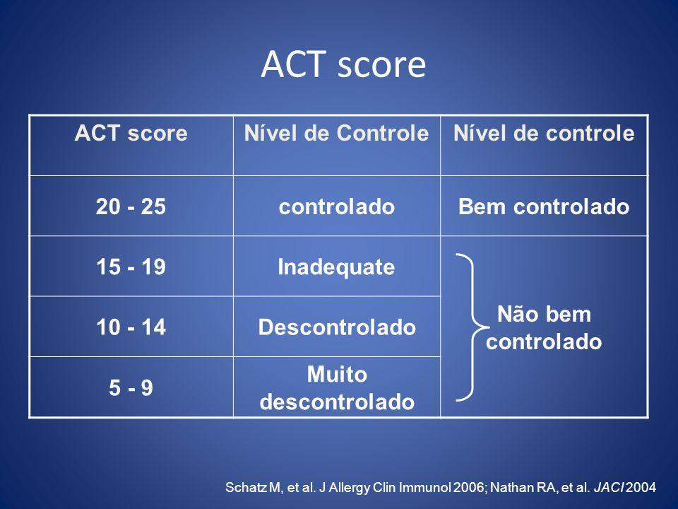 ACT score Schatz M, et al. J Allergy Clin Immunol 2006; Nathan RA, et al. JACI 2004 ACT scoreNível de ControleNível de controle 20 - 25controladoBem c