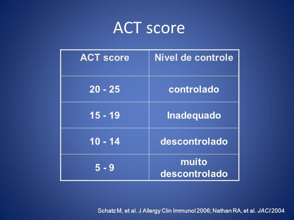 ACT score Nível de controle 20 - 25controlado 15 - 19Inadequado 10 - 14descontrolado 5 - 9 muito descontrolado Schatz M, et al. J Allergy Clin Immunol
