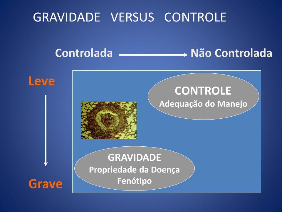 CONTROLE Adequação do Manejo GRAVIDADE Propriedade da Doença Fenótipo Não ControladaControlada Grave Leve GRAVIDADE VERSUS CONTROLE