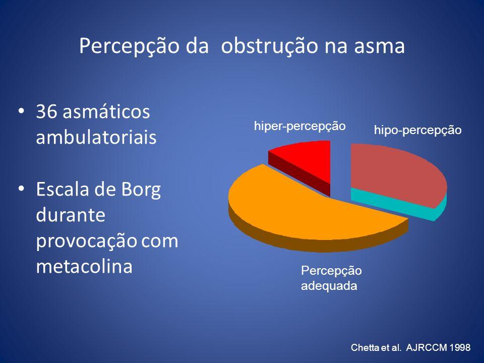 Percepção da obstrução na asma 36 asmáticos ambulatoriais Escala de Borg durante provocação com metacolina Chetta et al. AJRCCM 1998 Percepção adequad