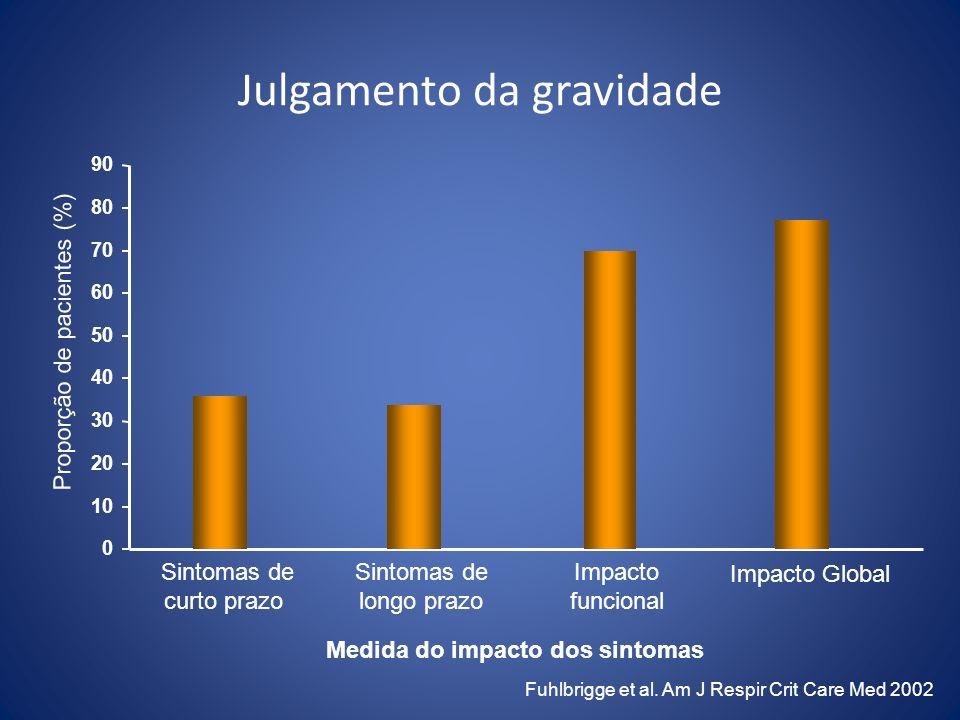 Medida do impacto dos sintomas Fuhlbrigge et al. Am J Respir Crit Care Med 2002 0 10 20 30 40 50 60 70 80 90 Sintomas de curto prazo Sintomas de longo