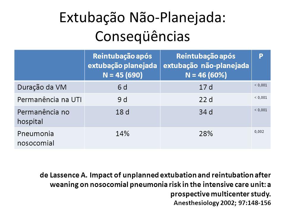 Extubação Não-Planejada: Conseqüências de Lassence A. Impact of unplanned extubation and reintubation after weaning on nosocomial pneumonia risk in th