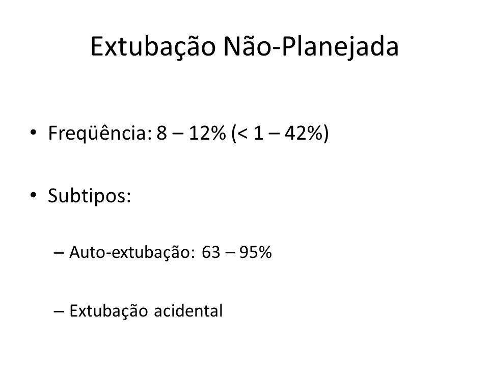 Extubação Não-Planejada Freqüência: 8 – 12% (< 1 – 42%) Subtipos: – Auto-extubação: 63 – 95% – Extubação acidental