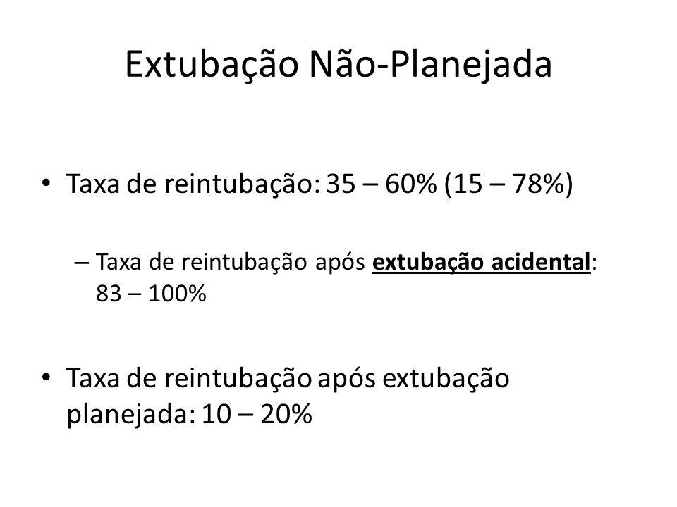 Extubação Não-Planejada Taxa de reintubação: 35 – 60% (15 – 78%) – Taxa de reintubação após extubação acidental: 83 – 100% Taxa de reintubação após ex