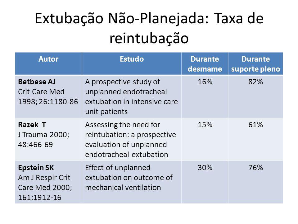 Extubação Não-Planejada: Taxa de reintubação AutorEstudoDurante desmame Durante suporte pleno Betbese AJ Crit Care Med 1998; 26:1180-86 A prospective