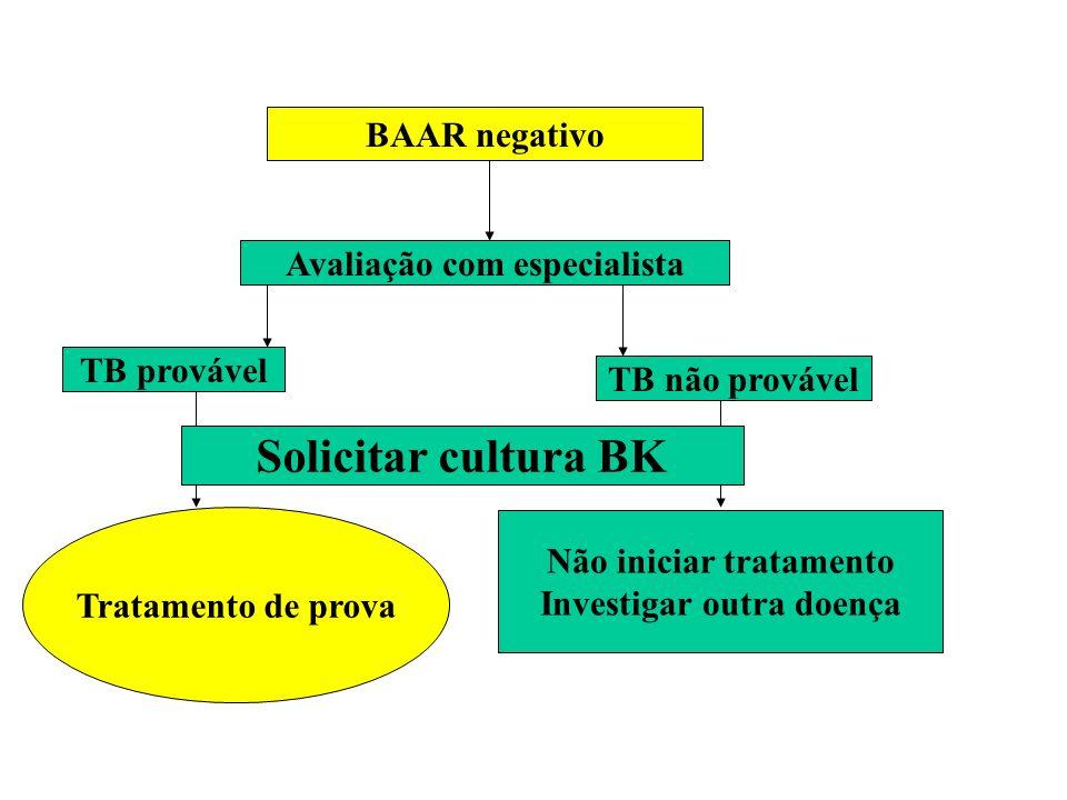 BAAR negativo Avaliação com especialista TB provável TB não provável Não iniciar tratamento Investigar outra doença Tratamento de prova Solicitar cult