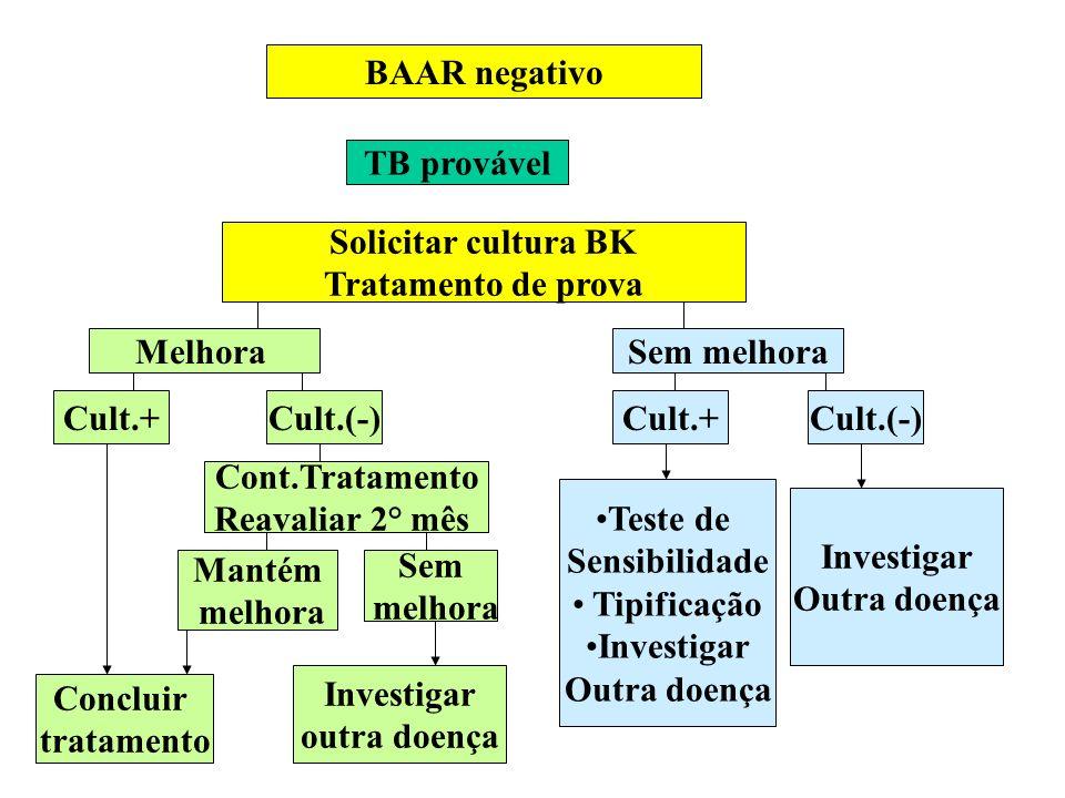 BAAR negativo TB provável Solicitar cultura BK Tratamento de prova MelhoraSem melhora Cult.+Cult.(-)Cult.+Cult.(-) Concluir tratamento Cont.Tratamento