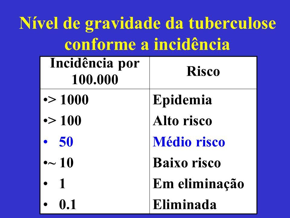 Nível de gravidade da tuberculose conforme a incidência Incidência por 100.000 Risco > 1000 > 100 50 ~ 10 1 0.1 Epidemia Alto risco Médio risco Baixo