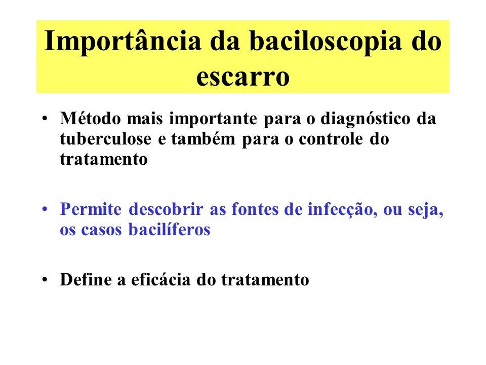 Importância da baciloscopia do escarro Método mais importante para o diagnóstico da tuberculose e também para o controle do tratamento Permite descobr