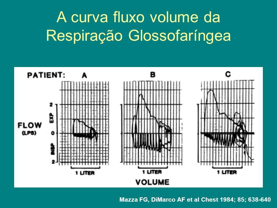 Respiração glossofaríngea (RGF) Objetivos: Aumentar o tempo livre de ventilação em pacientes com CV < 400ml Incrementar a voz facilitando chamar ajuda Aumentar a eficiência da tosse Prevenir atelectasias Avaliar toda a musculatura do pistão: lábios, boca, faringe, língua, palato mole e laringe Aumentar a complacência do sistema respiratório Aumentar a CV, CRF e a ventilação alveolar MUSCULATURA INSPIRATÓRIA e BULBAR