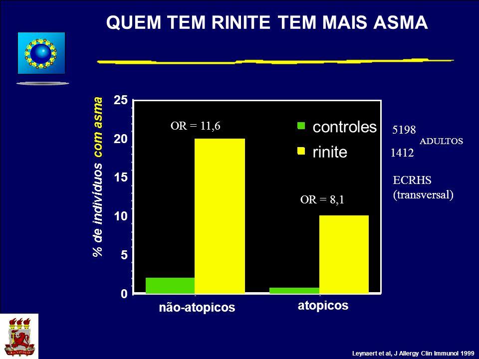 QUEM TEM RINITE TEM MAIS ASMA 0 5 10 15 20 25 % de indivíduos com asma não-atopicos atopicos rinite controles Leynaert et al, J Allergy Clin Immunol 1