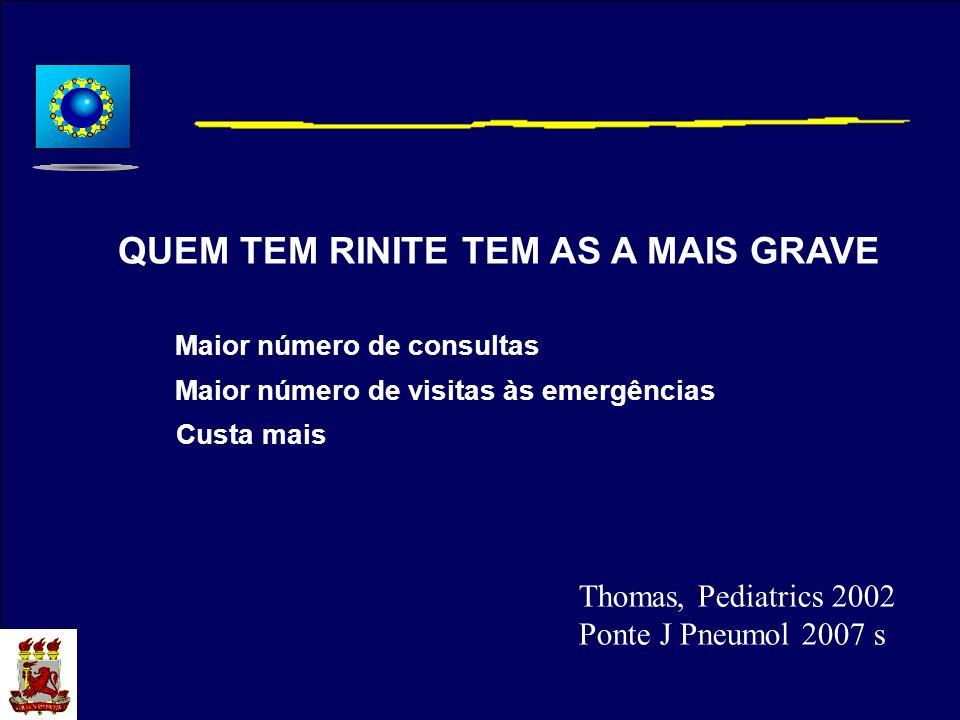 QUEM TEM RINITE TEM AS A MAIS GRAVE Maior número de consultas Maior número de visitas às emergências Custa mais Thomas, Pediatrics 2002 Ponte J Pneumo