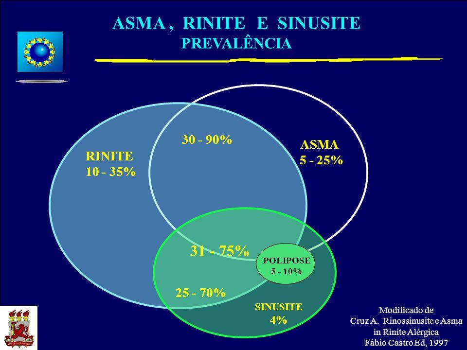 ASMA 5 - 25% ASMA, RINITE E SINUSITE PREVALÊNCIA Modificado de Cruz A. Rinossinusite e Asma in Rinite Alérgica Fábio Castro Ed, 1997 30 - 90% RINITE 1