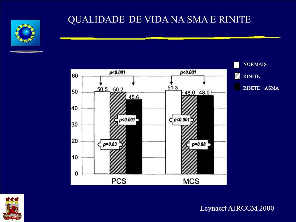NORMAIS RINITE RINITE + ASMA QUALIDADE DE VIDA NA SMA E RINITE Leynaert AJRCCM 2000
