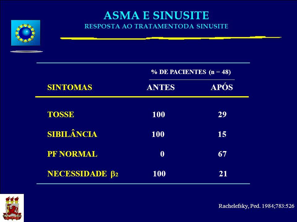 ASMA E SINUSITE RESPOSTA AO TRATAMENTODA SINUSITE SINTOMAS ANTES APÓS % DE PACIENTES (n = 48) TOSSE 100 29 SIBILÂNCIA 100 15 PF NORMAL 0 67 NECESSIDAD