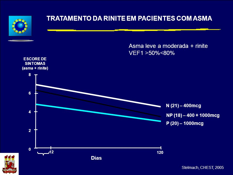 Asma leve a moderada + rinite VEF1 >50%<80% N (21) – 400mcg NP (18) – 400 + 1000mcg P (20) – 1000mcg 8642086420 120 Dias 12 TRATAMENTO DA RINITE EM PA