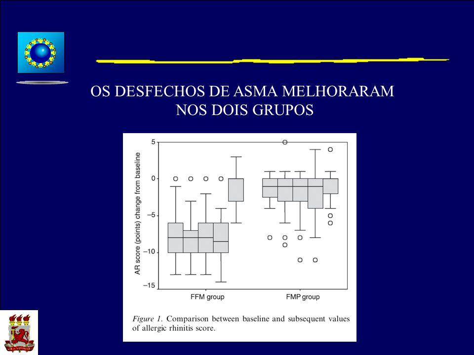 OS DESFECHOS DE ASMA MELHORARAM NOS DOIS GRUPOS