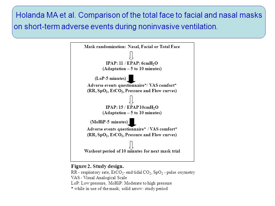 Holanda MA et al. Comparison of the total face to facial and nasal masks on short-term adverse events during noninvasive ventilation. Mask randomizati