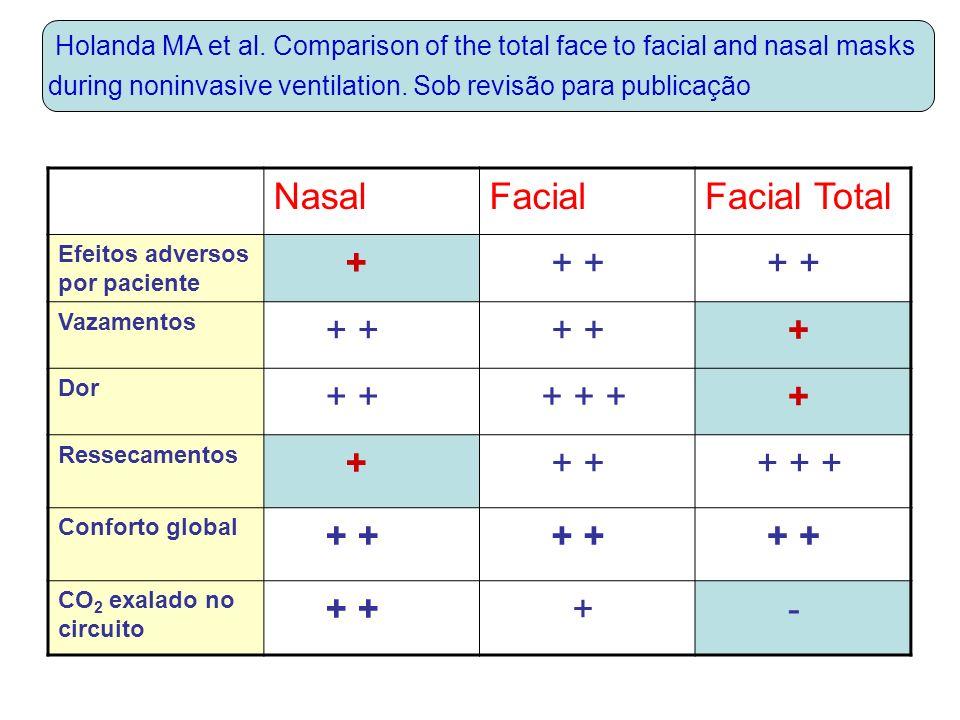 NasalFacialFacial Total Efeitos adversos por paciente + + + Vazamentos + + + Dor + + + + + + Ressecamentos + + + + + + Conforto global + + CO 2 exalado no circuito + + + - Holanda MA et al.
