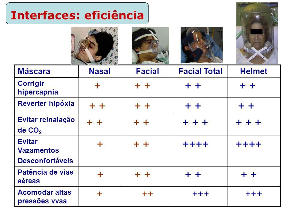 Interfaces: eficiência MáscaraNasalFacialFacial TotalHelmet Corrigir hipercapnia + + + Reverter hipóxia + + Evitar reinalação de CO 2 + + + + + Evitar