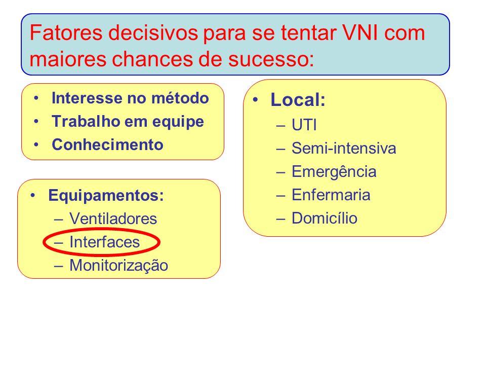 Fatores decisivos para se tentar VNI com maiores chances de sucesso: Interesse no método Trabalho em equipe Conhecimento Equipamentos: –Ventiladores –