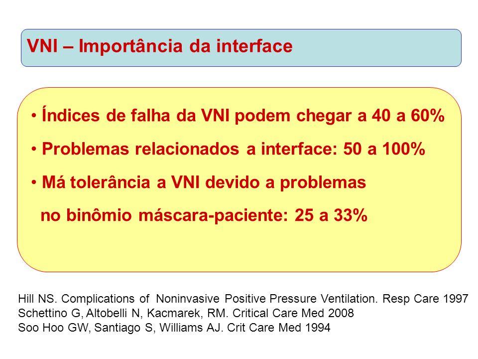 VNI – Importância da interface Índices de falha da VNI podem chegar a 40 a 60% Problemas relacionados a interface: 50 a 100% Má tolerância a VNI devido a problemas no binômio máscara-paciente: 25 a 33% Hill NS.