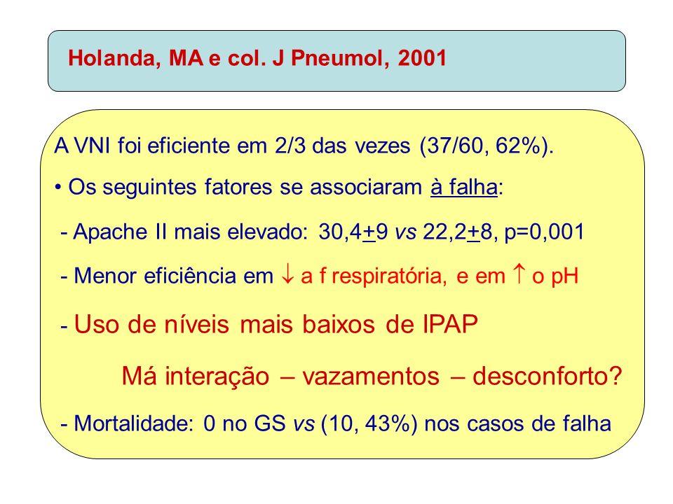 A VNI foi eficiente em 2/3 das vezes (37/60, 62%). Os seguintes fatores se associaram à falha: - Apache II mais elevado: 30,4+9 vs 22,2+8, p=0,001 - M