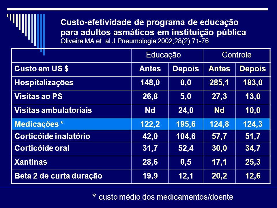 Custo-efetividade de programa de educação para adultos asmáticos em instituição pública Oliveira MA et al J Pneumologia 2002;28(2):71-76 EducaçãoContr
