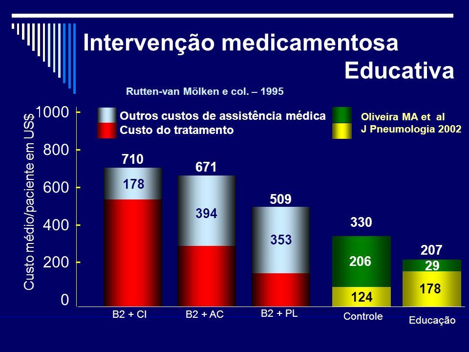 Intervenção medicamentosa 1000 800 600 400 200 0 ---------- 710 671 509 178 394 353 B2 + CI B2 + AC B2 + PL Outros custos de assistência médica Custo
