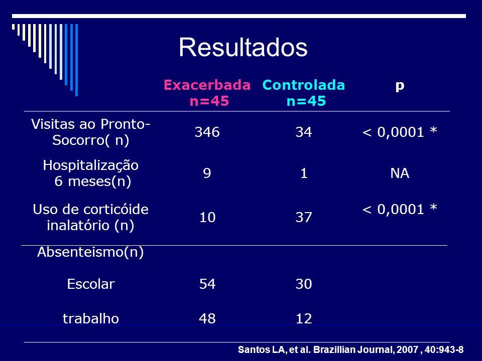 Resultados Exacerbada n=45 Controlada n=45 p Visitas ao Pronto- Socorro( n) 34634< 0,0001 * Hospitalização 6 meses(n) 91NA Uso de corticóide inalatóri