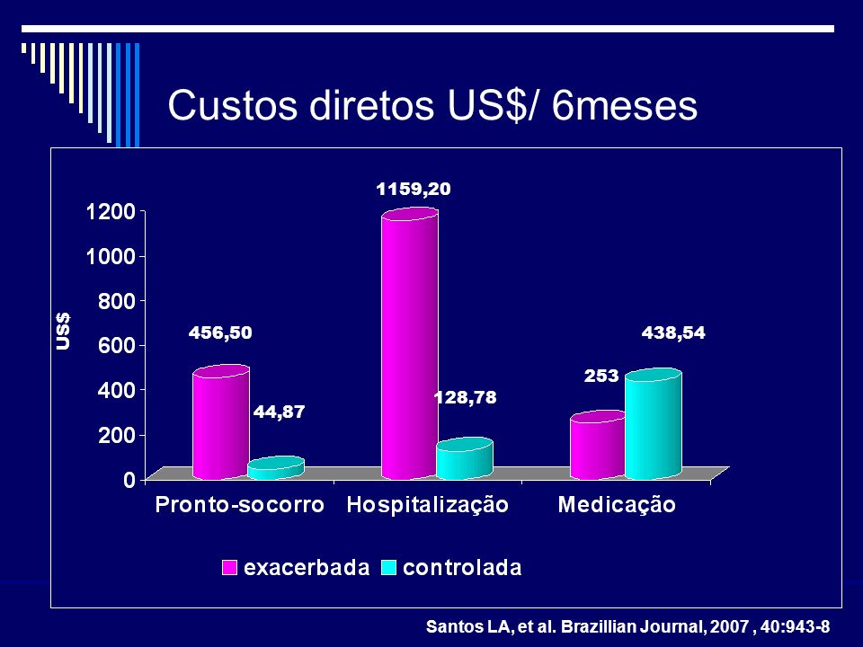 Custos diretos US$/ 6meses US$ 456,50 44,87 1159,20 128,78 253 438,54 Santos LA, et al. Brazillian Journal, 2007, 40:943-8