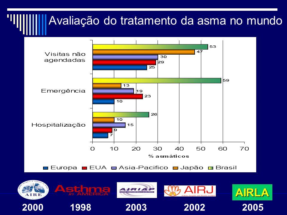 Avaliação do tratamento da asma no mundo AIRLA 2000 1998 2003 2002 2005