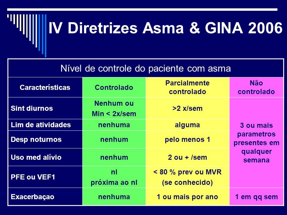 Nível de controle do paciente com asma CaracterísticasControlado Parcialmente controlado Não controlado Sint diurnos Nenhum ou Min < 2x/sem >2 x/sem 3