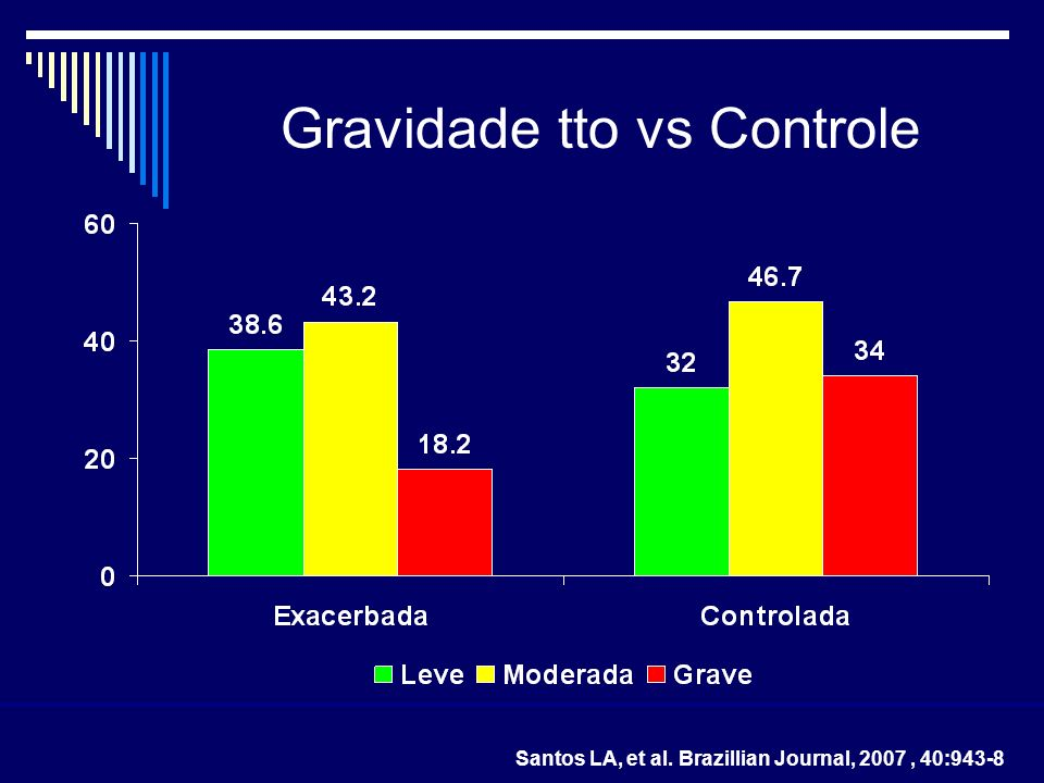 Gravidade tto vs Controle Santos LA, et al. Brazillian Journal, 2007, 40:943-8