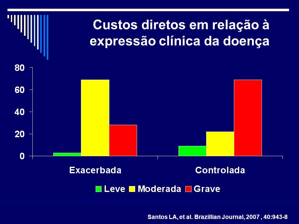 Custos diretos em relação à expressão clínica da doença Santos LA, et al. Brazillian Journal, 2007, 40:943-8