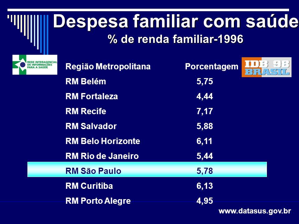 Região Metropolitana Porcentagem RM Belém 5,75 RM Fortaleza 4,44 RM Recife 7,17 RM Salvador 5,88 RM Belo Horizonte 6,11 RM Rio de Janeiro 5,44 RM São