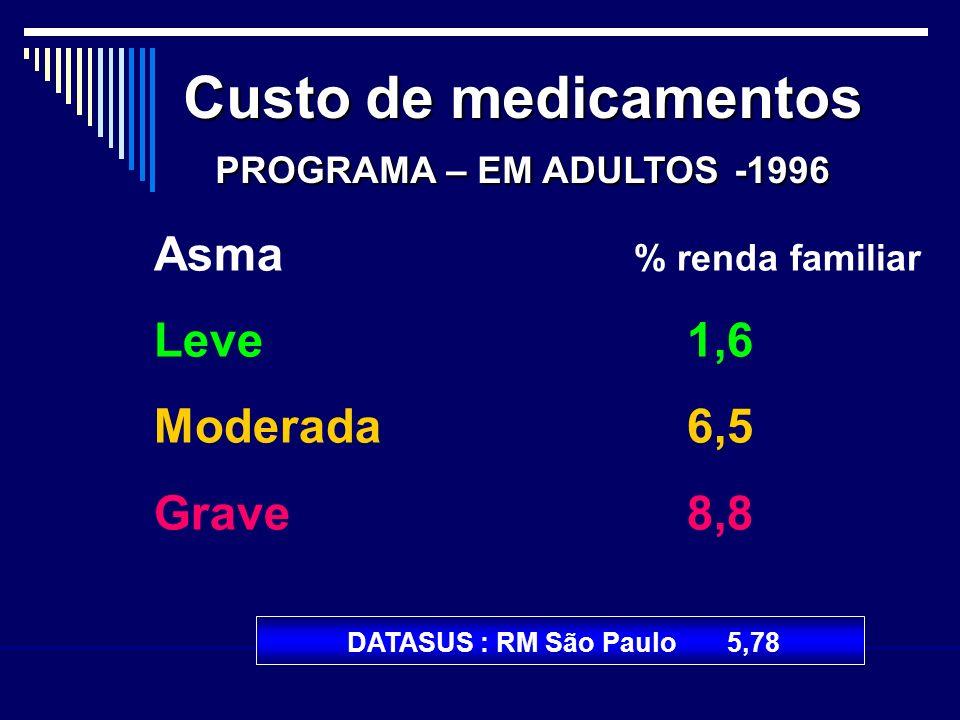 Asma % renda familiar Leve 1,6 Moderada 6,5 Grave 8,8 Custo de medicamentos PROGRAMA – EM ADULTOS -1996 DATASUS : RM São Paulo 5,78
