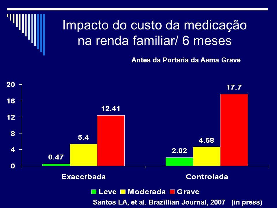 Impacto do custo da medicação na renda familiar/ 6 meses ExacerbadaControlada GravidadeMedicaçãorenda% impactoMedicaçãorenda % impacto Leve 9,482007,8