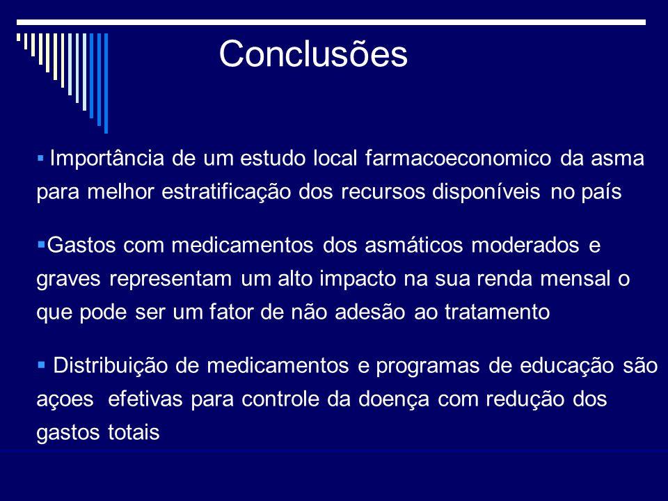 Conclusões Importância de um estudo local farmacoeconomico da asma para melhor estratificação dos recursos disponíveis no país Gastos com medicamentos