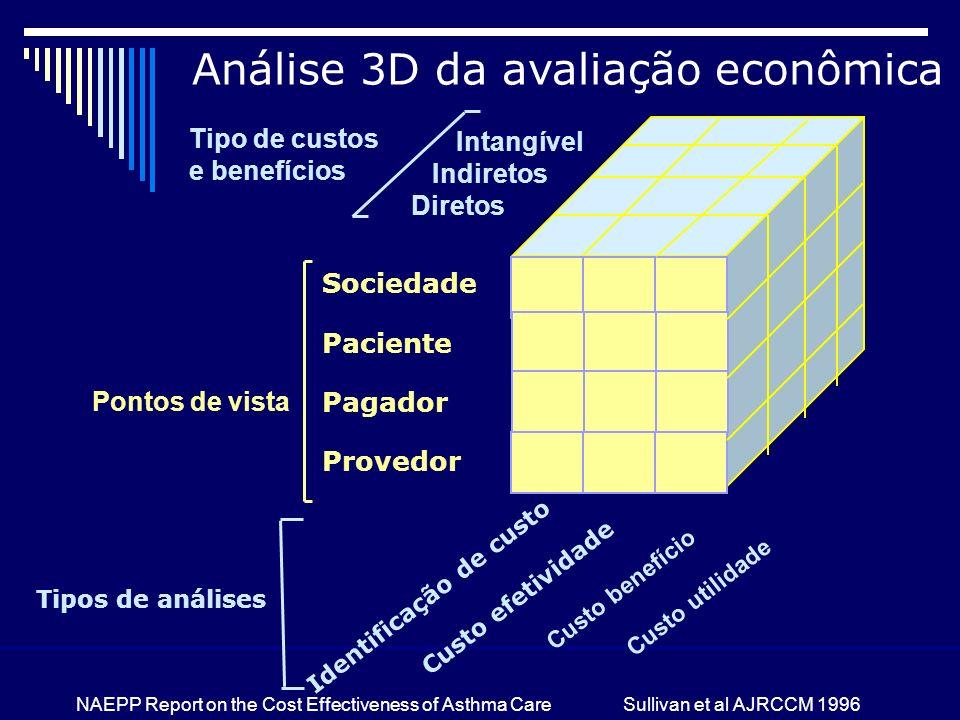 Análise 3D da avaliação econômica Intangível Indiretos Diretos Tipo de custos e benefícios Sociedade Paciente Pagador Provedor Identificação de custo