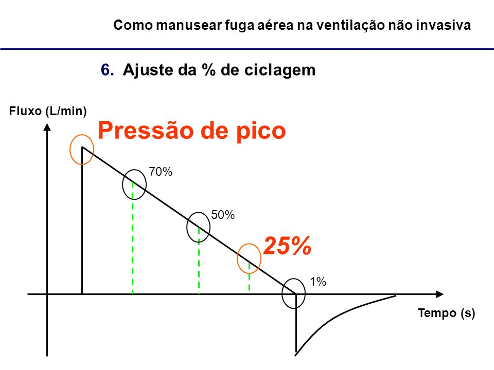 Como manusear fuga aérea na ventilação não invasiva 6. Ajuste da % de ciclagem Fluxo (L/min) Tempo (s) Pressão de pico 70% 50% 25% 1%