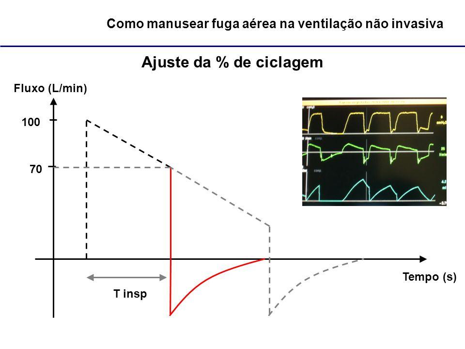 Como manusear fuga aérea na ventilação não invasiva Ajuste da % de ciclagem Fluxo (L/min) Tempo (s) 100 T insp 70