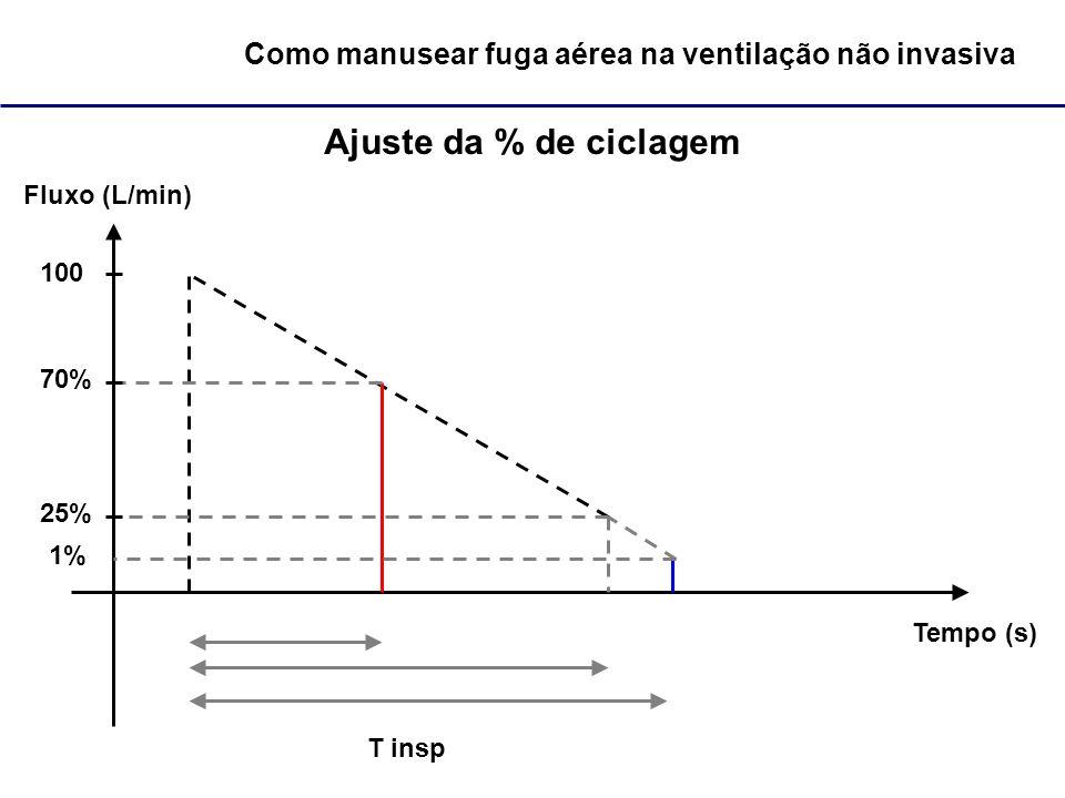 Como manusear fuga aérea na ventilação não invasiva Ajuste da % de ciclagem Fluxo (L/min) Tempo (s) 100 25% T insp 70% 1%