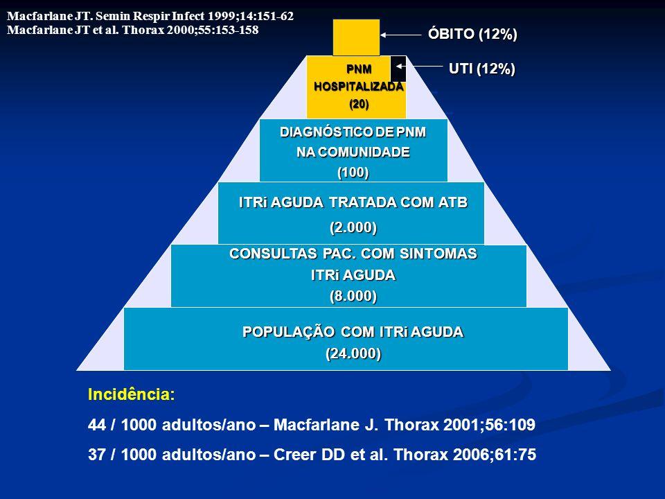 ÓBITO (12%) UTI (12%) POPULAÇÃO COM ITRi AGUDA (24.000) CONSULTAS PAC. COM SINTOMAS ITRi AGUDA (8.000) ITRi AGUDA TRATADA COM ATB (2.000) DIAGNÓSTICO