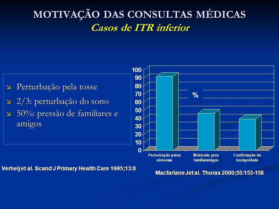 MOTIVAÇÃO DAS CONSULTAS MÉDICAS MOTIVAÇÃO DAS CONSULTAS MÉDICAS Casos de ITR inferior Perturbação pela tosse Perturbação pela tosse 2/3: perturbação d