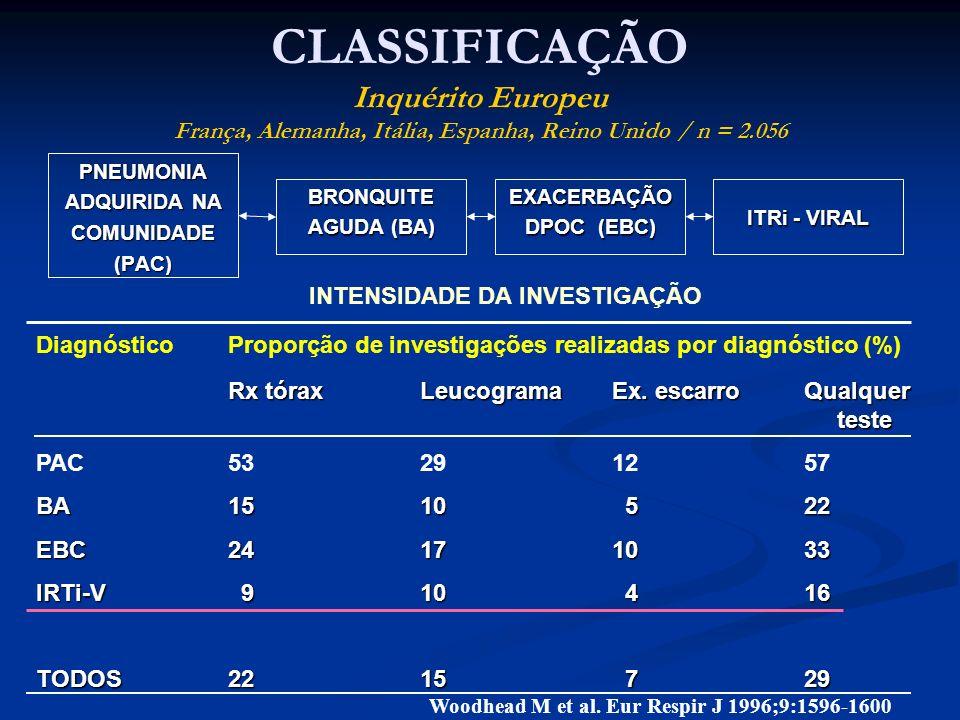 CLASSIFICAÇÃO Inquérito Europeu França, Alemanha, Itália, Espanha, Reino Unido / n = 2.056 PNEUMONIA ADQUIRIDA NA COMUNIDADE(PAC) BRONQUITE AGUDA (BA)