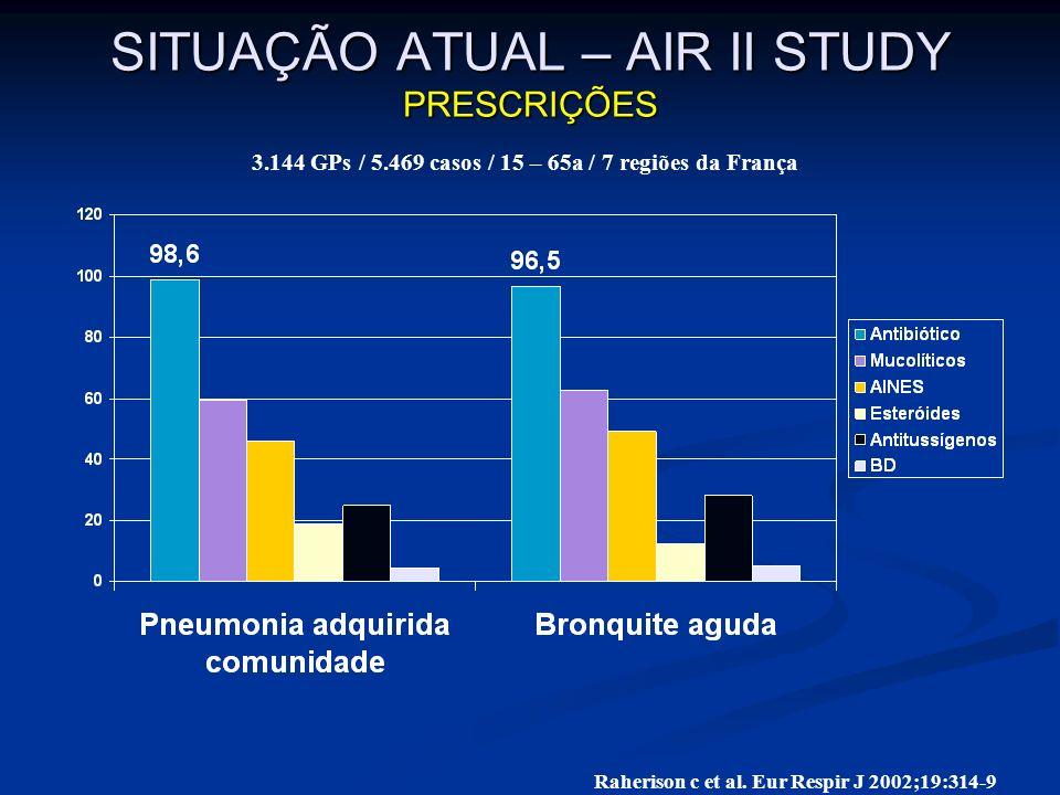 SITUAÇÃO ATUAL – AIR II STUDY PRESCRIÇÕES Raherison c et al. Eur Respir J 2002;19:314-9 3.144 GPs / 5.469 casos / 15 – 65a / 7 regiões da França