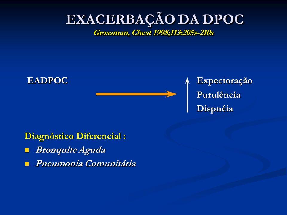 EXACERBAÇÃO DA DPOC Grossman, Chest 1998;113:205s-210s EXACERBAÇÃO DA DPOC Grossman, Chest 1998;113:205s-210s EADPOCExpectoração EADPOCExpectoração Pu