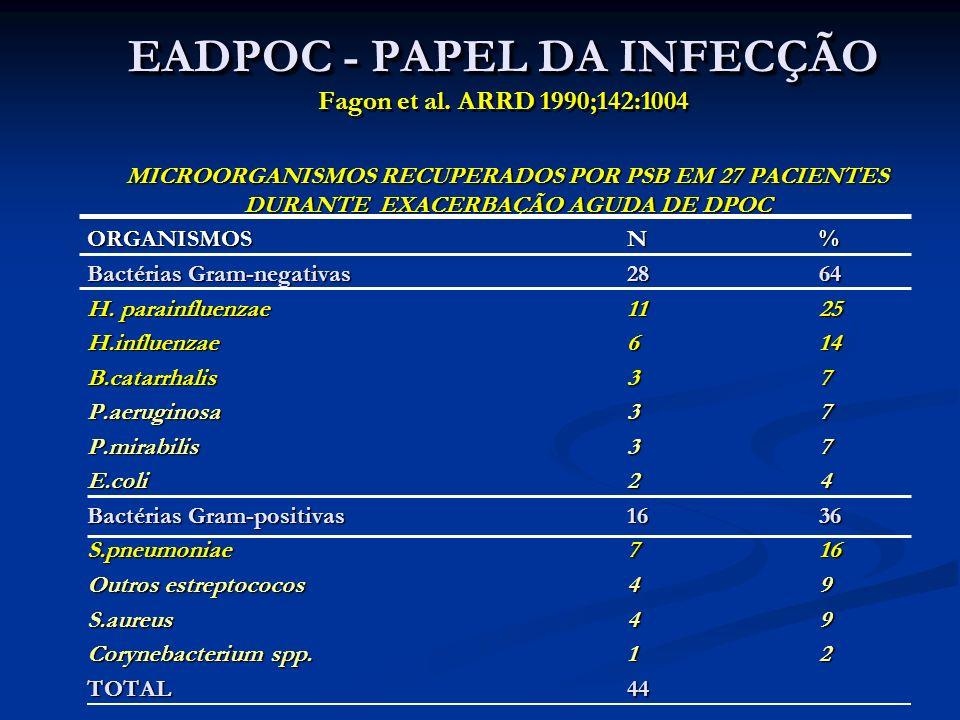 EADPOC - PAPEL DA INFECÇÃO EADPOC - PAPEL DA INFECÇÃO Fagon et al. ARRD 1990;142:1004 MICROORGANISMOS RECUPERADOS POR PSB EM 27 PACIENTES DURANTE EXAC